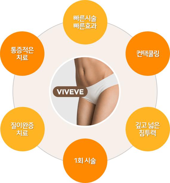 비비브 특징: 1.빠른시술, 빠른효과 2.컨택쿨링 3.깊고 넓은 침투력 4.1회시술 5.질이완증치료 6.통증적은치료